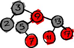 Kırmızı – Siyah Ağaç Yapıları ( Red – Black Trees) C Kodu