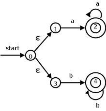 Regular Expression to DFA Converter (Düzenli İfadeden Dfa ya Çeviri Yapan Java Otomata)