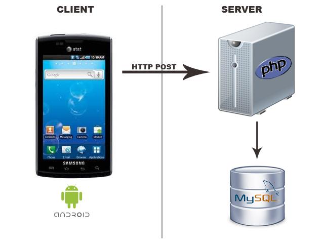 Android ve Php ile Basit Client-Server Uygulaması